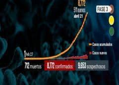 México : Llega pico de Covid-19 entre desobediencia